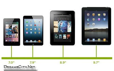 حجم شاشات انواع التابلت