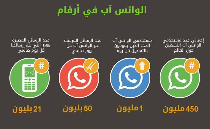 احصائيات تطبيق واتس آب في صورة