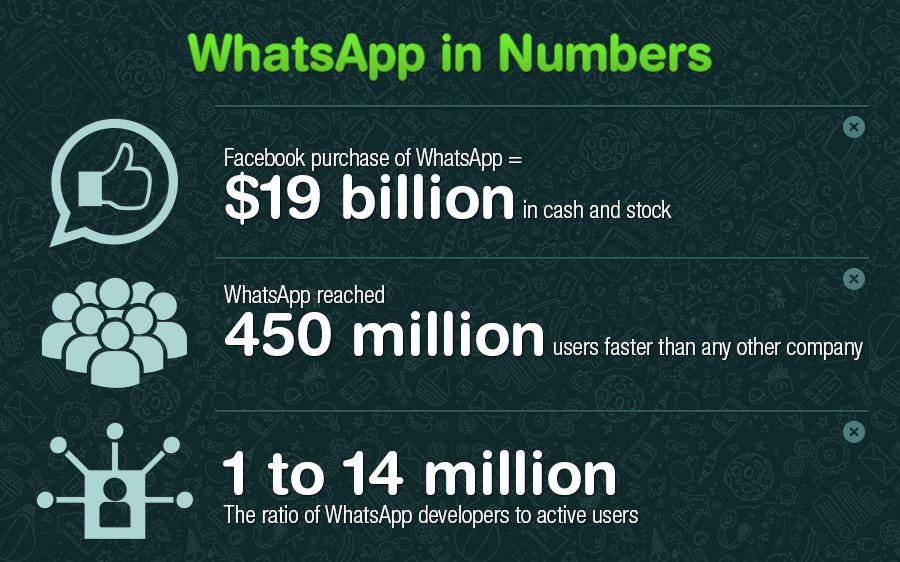 أرقام مهمة عن تطبيق WhatsApp